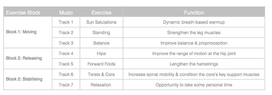 Here's the yogame™   sport class structure so yuo know what to expect in your class!