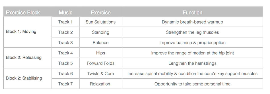 Here's the yogame™ | sport class structure so yuo know what to expect in your class!