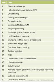 2020 worldwide survey of fitness trends
