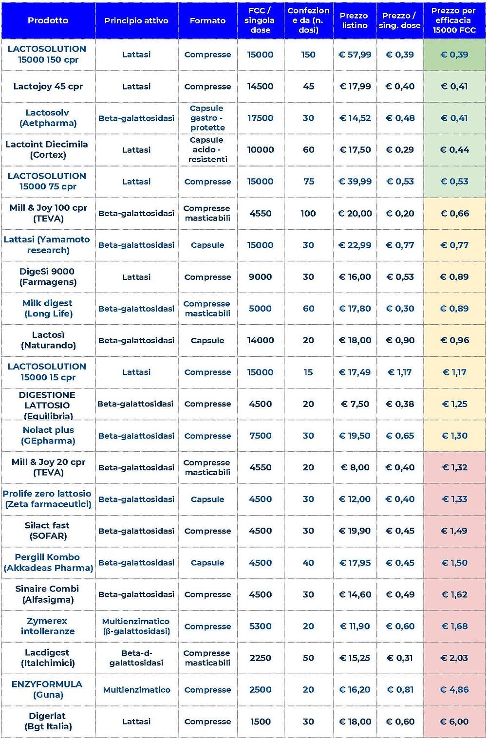 lactosolution, lactojoy, lacdigest, mill&joy, lactoint, lactosolv, lattasi, digesi, intolleranza lattosio