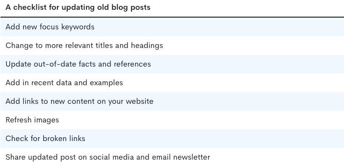 Checklist for updating old blog posts
