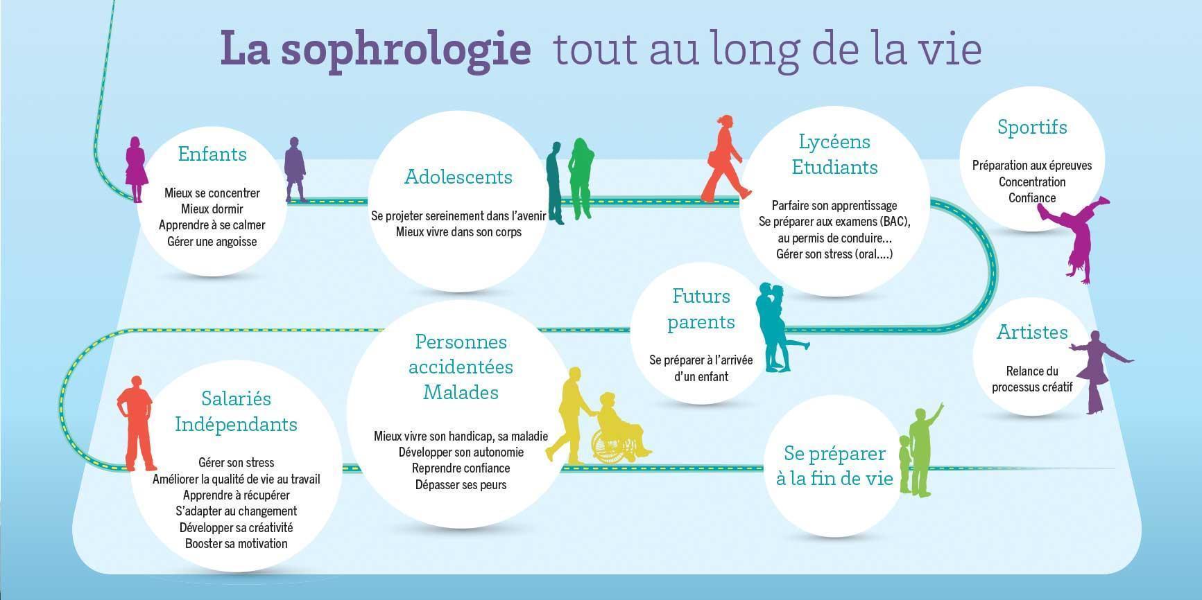 sophrologie au long de la vie