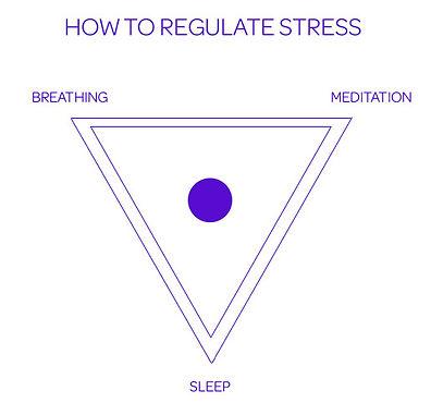 Stress Triangle.jpg