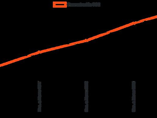 La concentración de CO2 sigue creciendo a pesar de la crisis sanitaria causada por el Covid-19