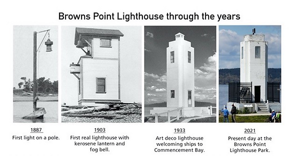 Lighthouse thru the years.png