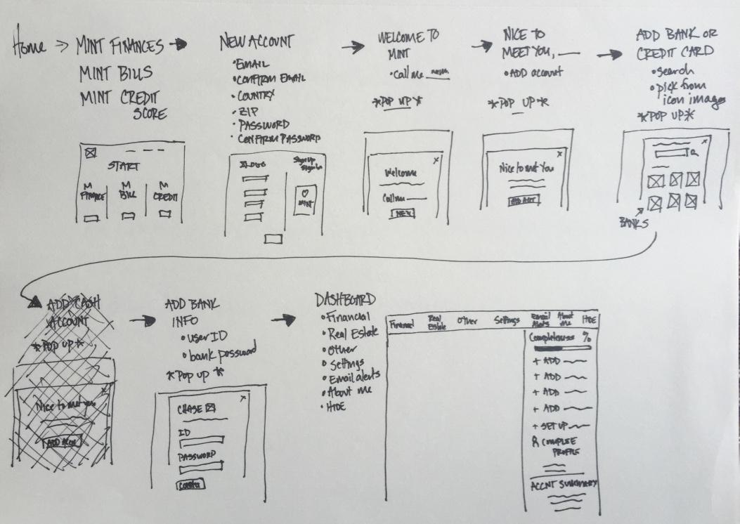 Mint.com brainstorm