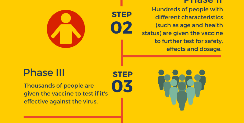 Latest Updates on Vaccine Development & Distribution Plan