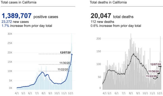 Source: https://covid19.ca.gov/state-dashboard/. Additional markings were performed.  Note: The above figures show the number of new cases by day in the State of California. The light blue boxes are the actual count, whereas each data point on the lines represents the 7-day average of new cases.