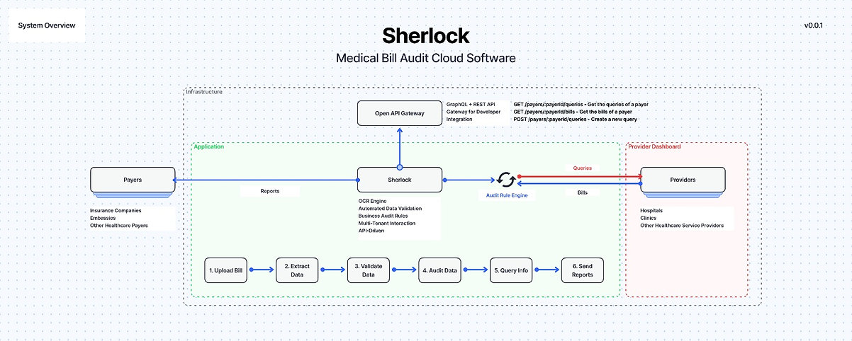 Sherlock Chart.jpeg