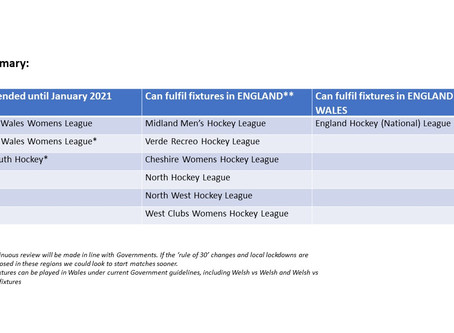 COVID-19 Update - All League & Youth Hockey Activity