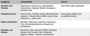 Abb. 2: Lebensmittel, deren Nährstoffe den Methylierungszyklus unterstützen