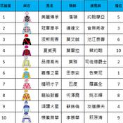 浪琴表香港一哩錦標