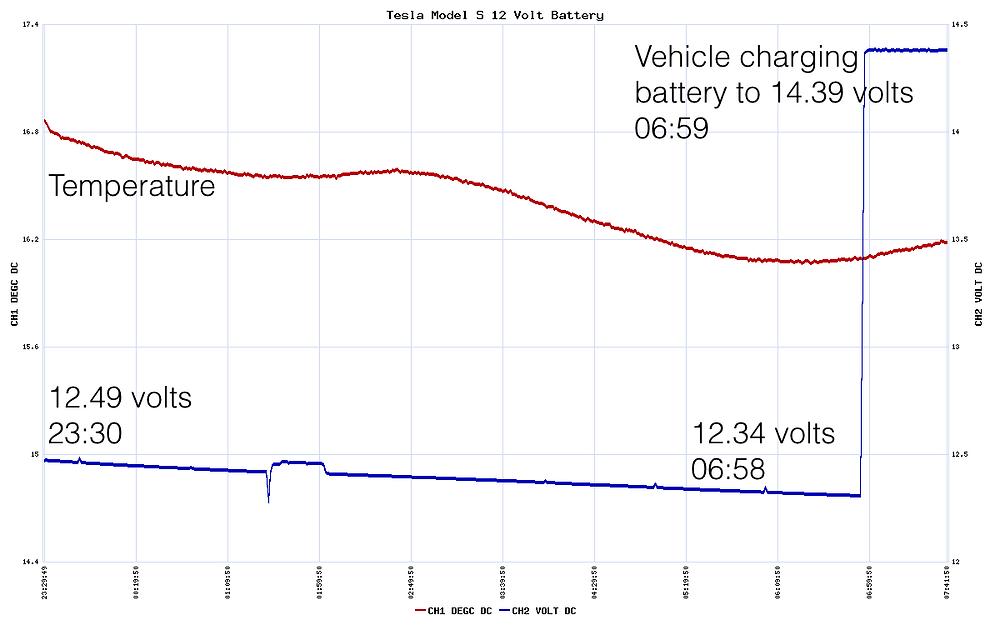 Tesla 12 volt battery analysis