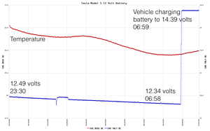 Tesla 12 volt battery analysis