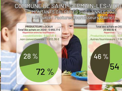 LES ENFANTS DE L'ÉCOLE DE ST-GERMAIN-LES-VERGNES MANGENT LOCAL !
