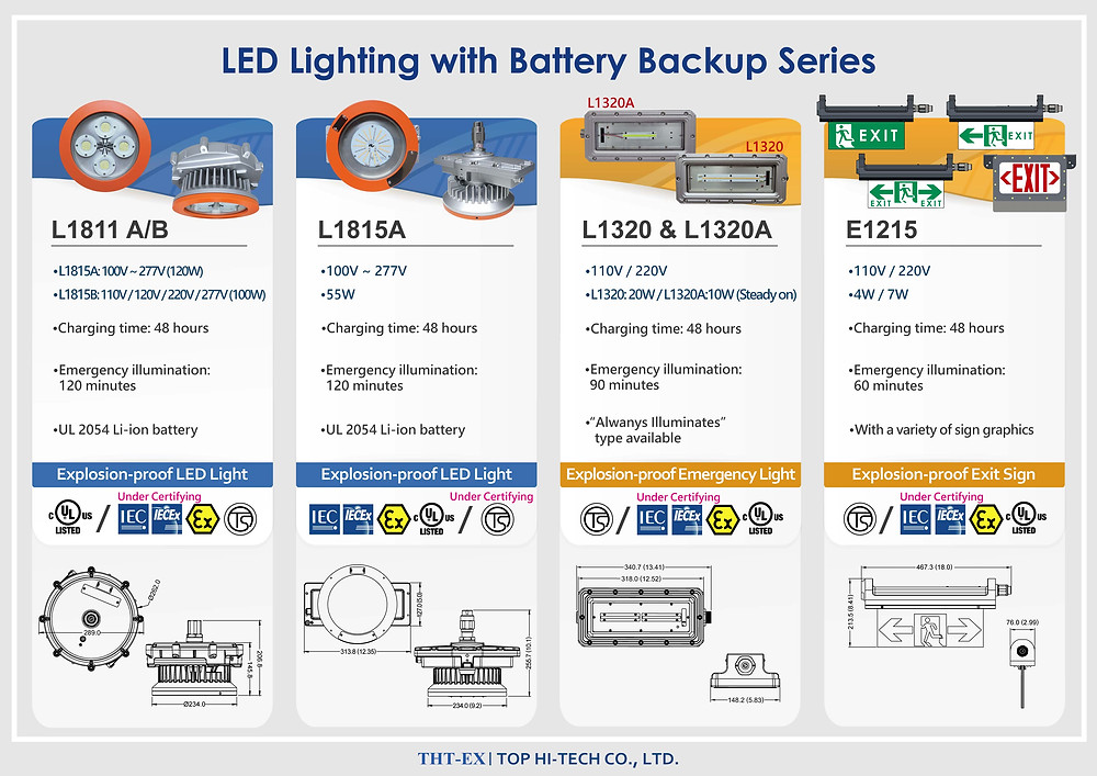 Explosion-proof LED Lighting with Battery Backup Series_THT-EX