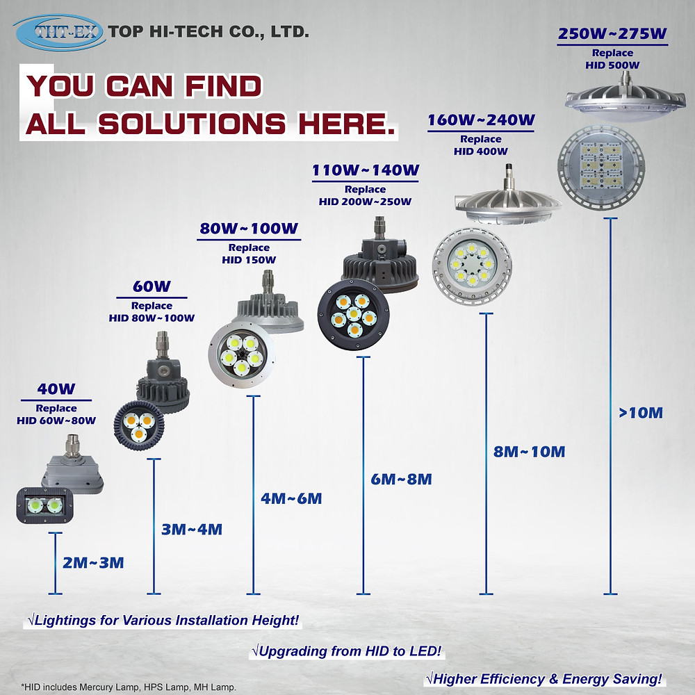 Explosion proof LED Lighting Solutions