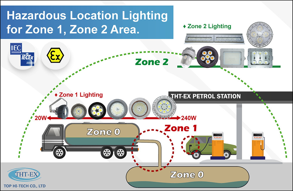 hazardous location lighting for zone 1, zone 2 area.