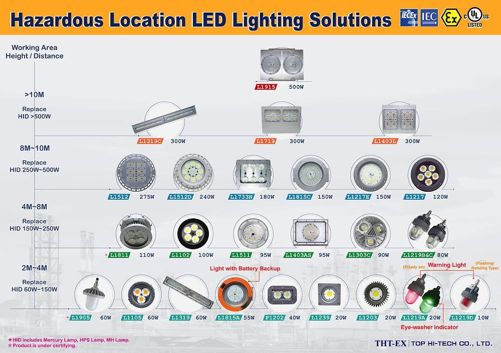 危險區域照明解決方案 防爆燈10W~500W