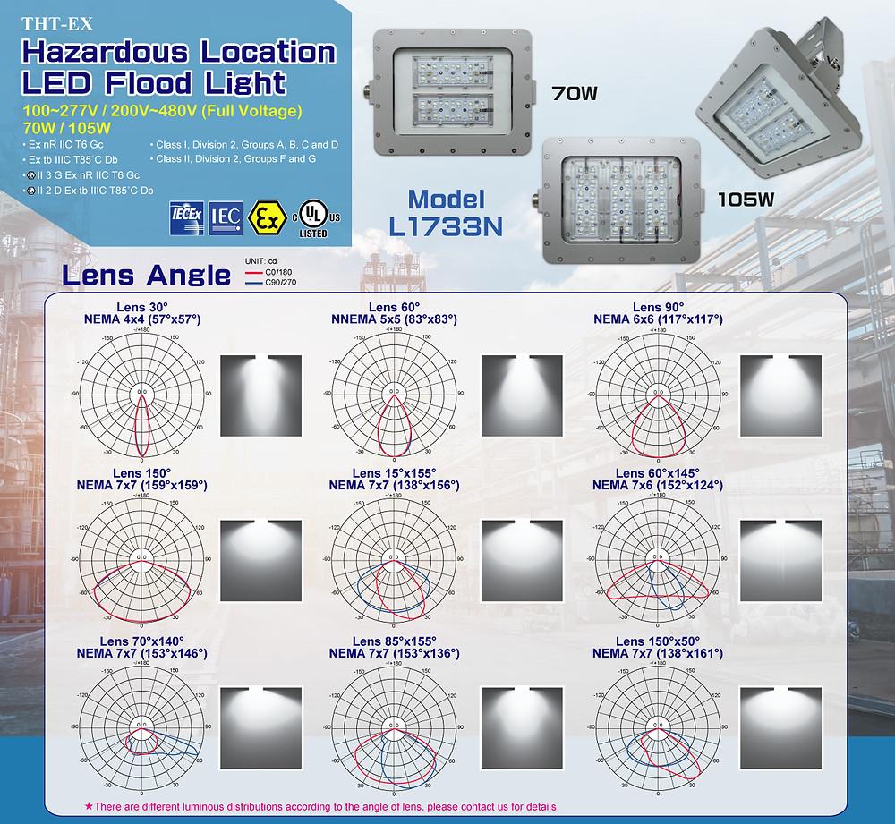 防爆LED燈符合NEMA光型標準_L1733N_THT-EX