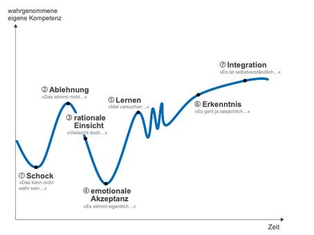 Change Management - Phasen der Veränderung