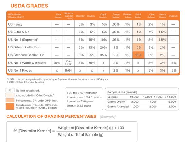 USDA Grading Scale for California Almond
