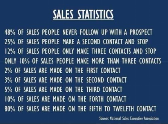 Sales Outreach: Lucky 15. Or Maybe 12.