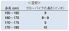 Blowpipe length.jpg