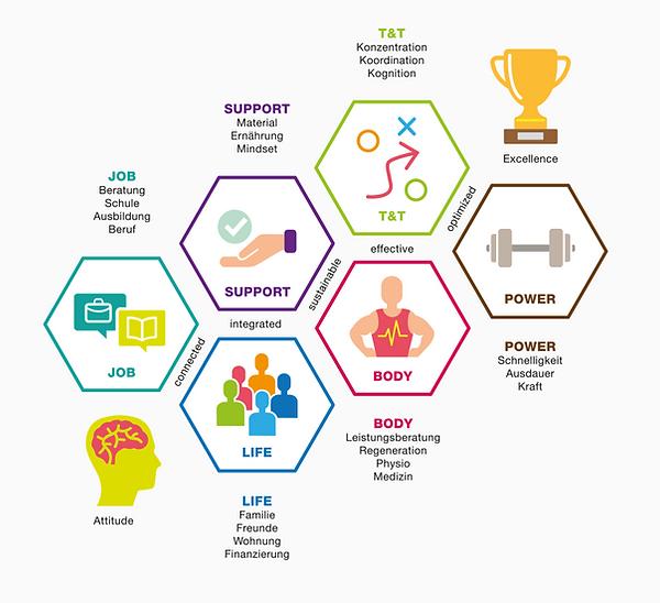 Infografik Sportakademie SPZ Nottwil