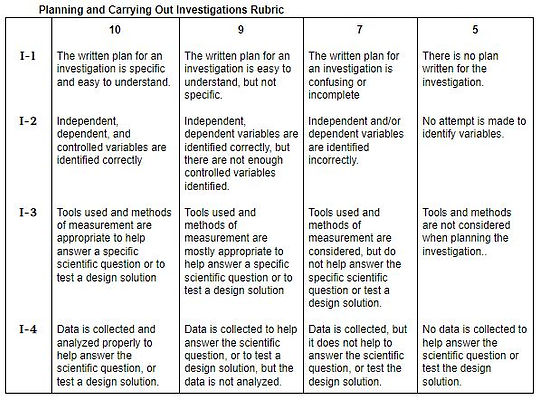 Investigations Rubric (online version).J