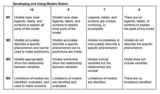 Modeling Rubric (v2).JPG