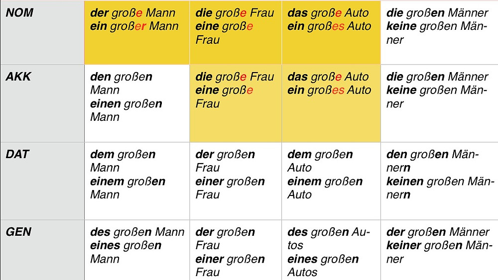 Adjective ending rules in German