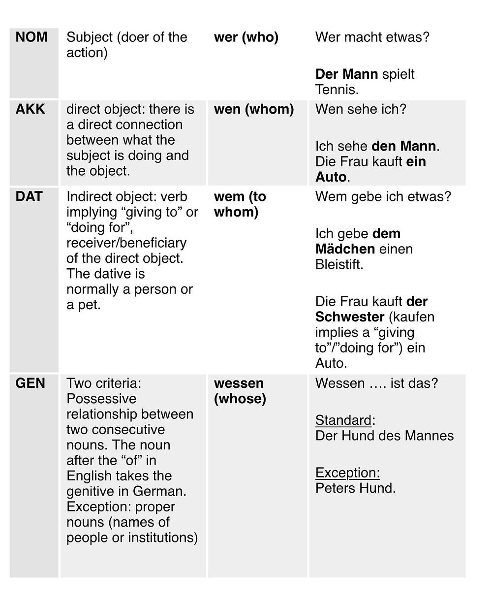 German cases der, die, das explained