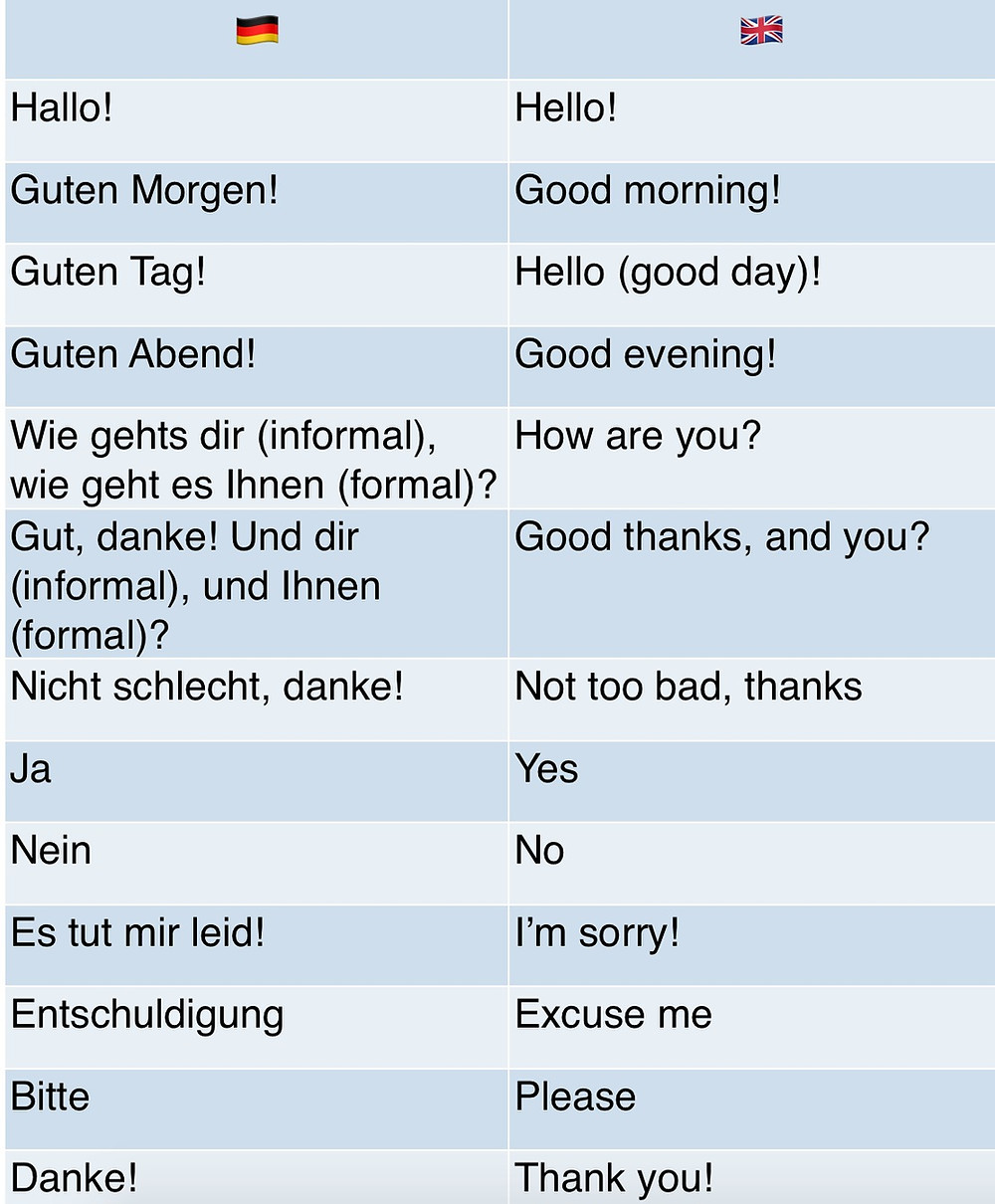 How do you say how are you in German