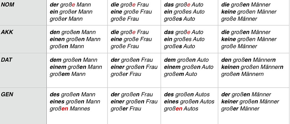 Adjective endings in German