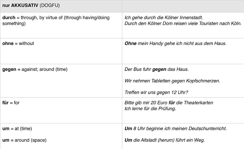 Accusative only prepositions in German with examples