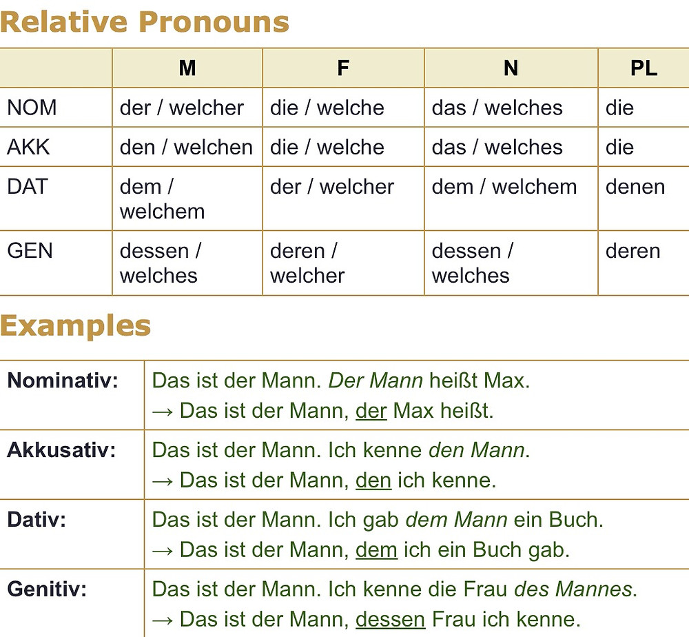 Relative clauses in German explained