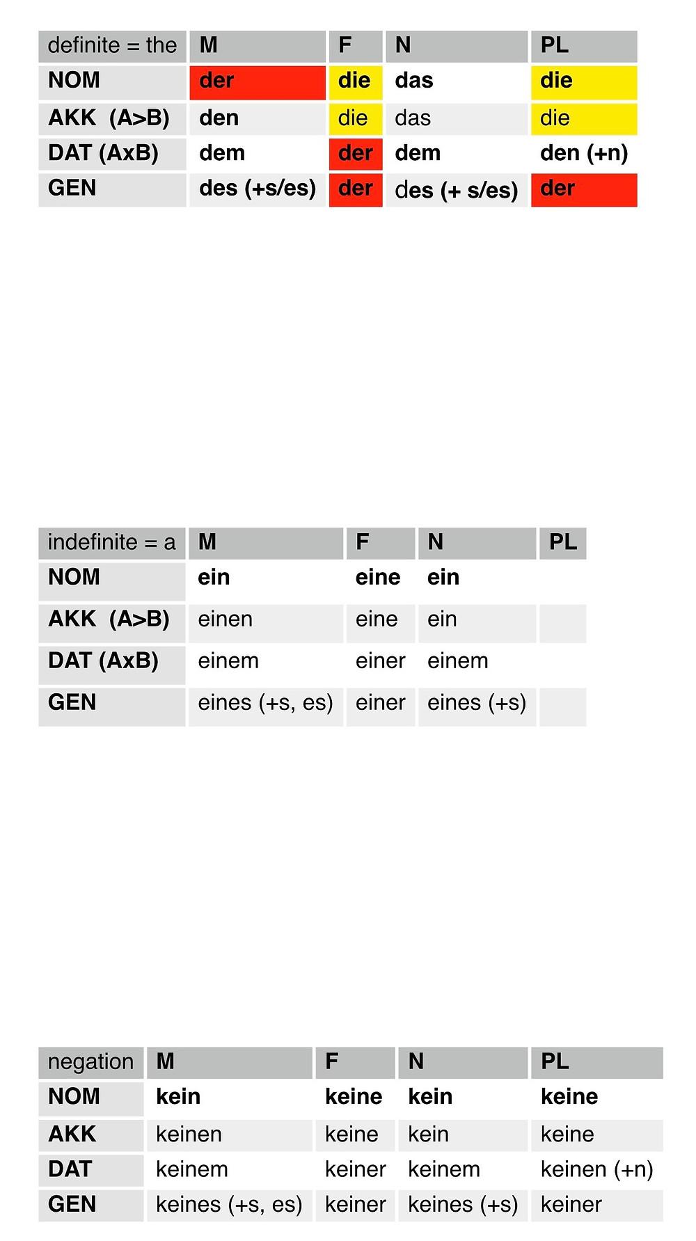 German articles tables der die das