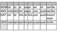 Pronouns in German - Pronomen auf Deutsch!