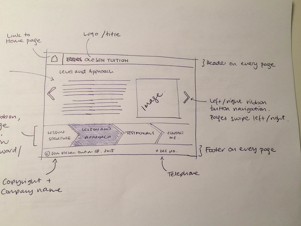 plan of Olesen Tuition website