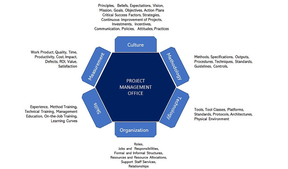 ACTS Integration Ltd | PMO Services Imag