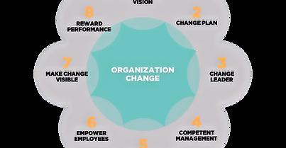 Change-Management-Framework_edited.png