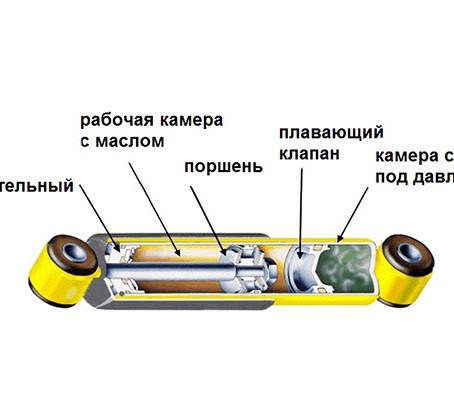 Виды и конструкции современных амортизаторов