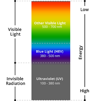 blue-light-chart-330x330_2x.png