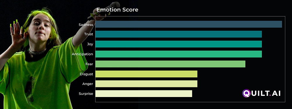 Bar graph of results of Emotion AI model