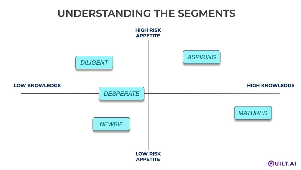 A map plotting the key segments