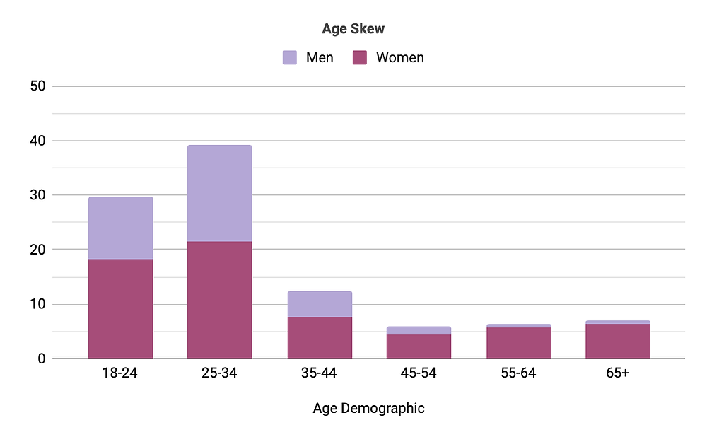 Bar graph of age demographic