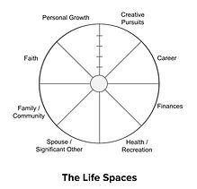 Life%20Spaces%20Wheel_edited.jpg