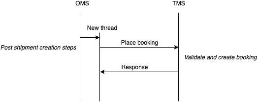 TMS shipment details graphic