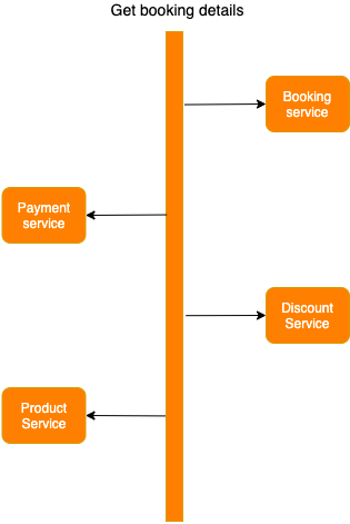 shipping booking details graphic
